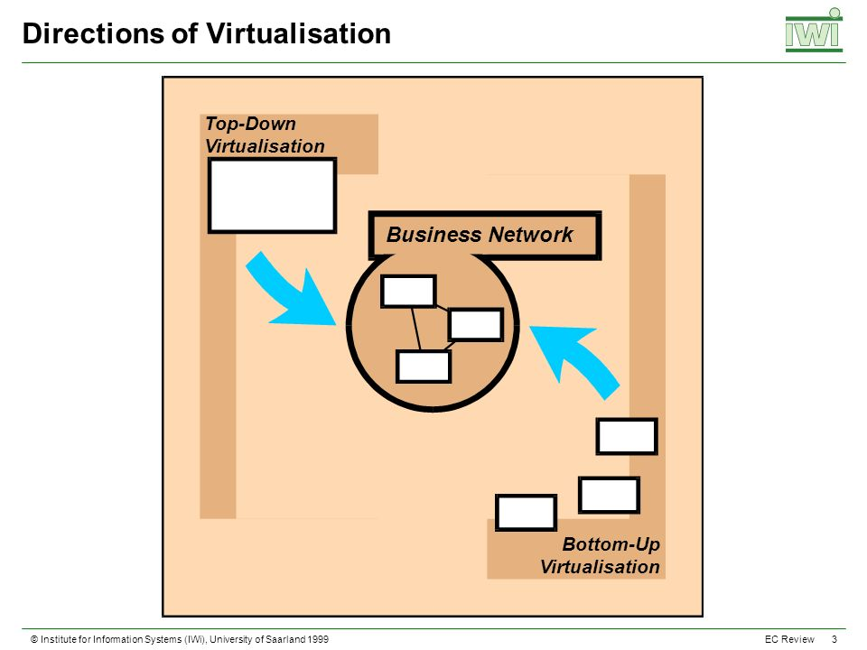 © Institute for Information Systems (IWi), University of Saarland 1999 3 EC Review Directions of Virtualisation Top-Down Virtualisation Bottom-Up Virtualisation Business Network