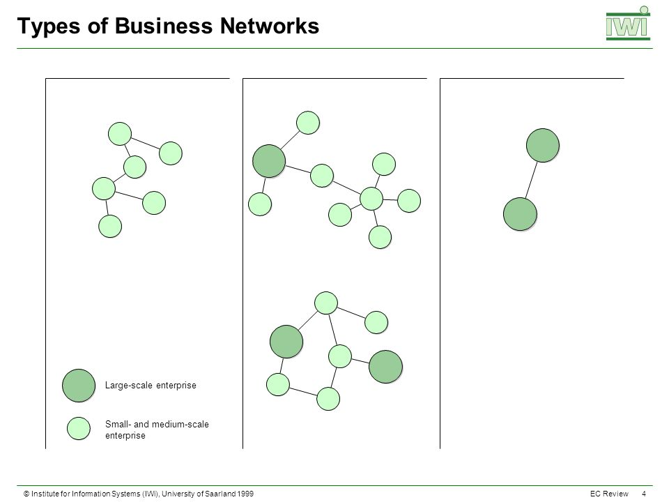 © Institute for Information Systems (IWi), University of Saarland 1999 4 EC Review Types of Business Networks Large-scale enterprise Small- and medium-scale enterprise
