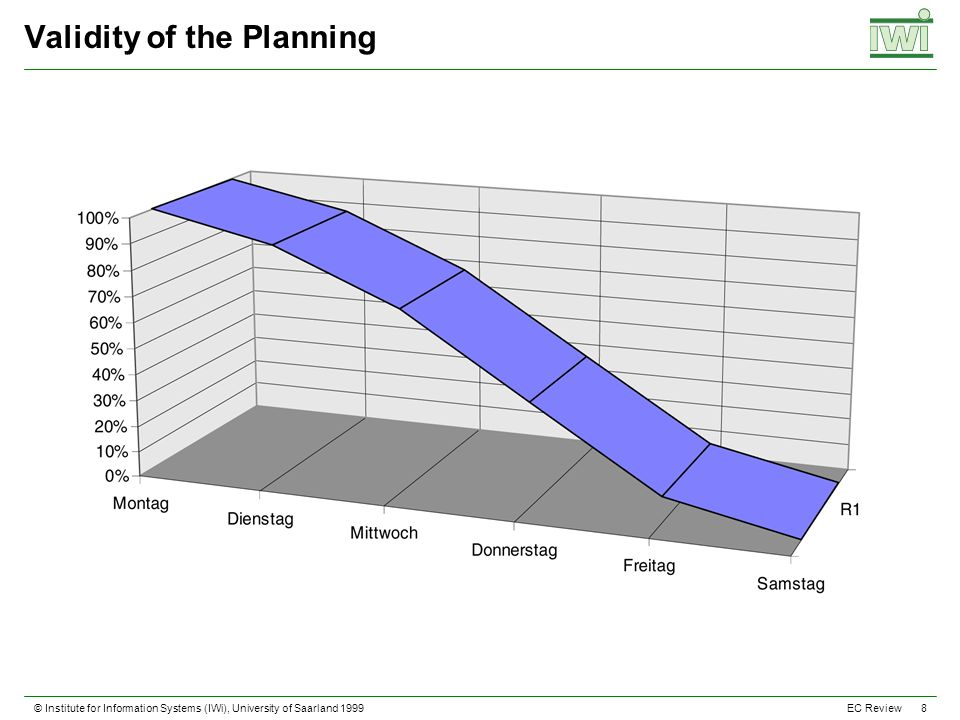 © Institute for Information Systems (IWi), University of Saarland 1999 8 EC Review Validity of the Planning