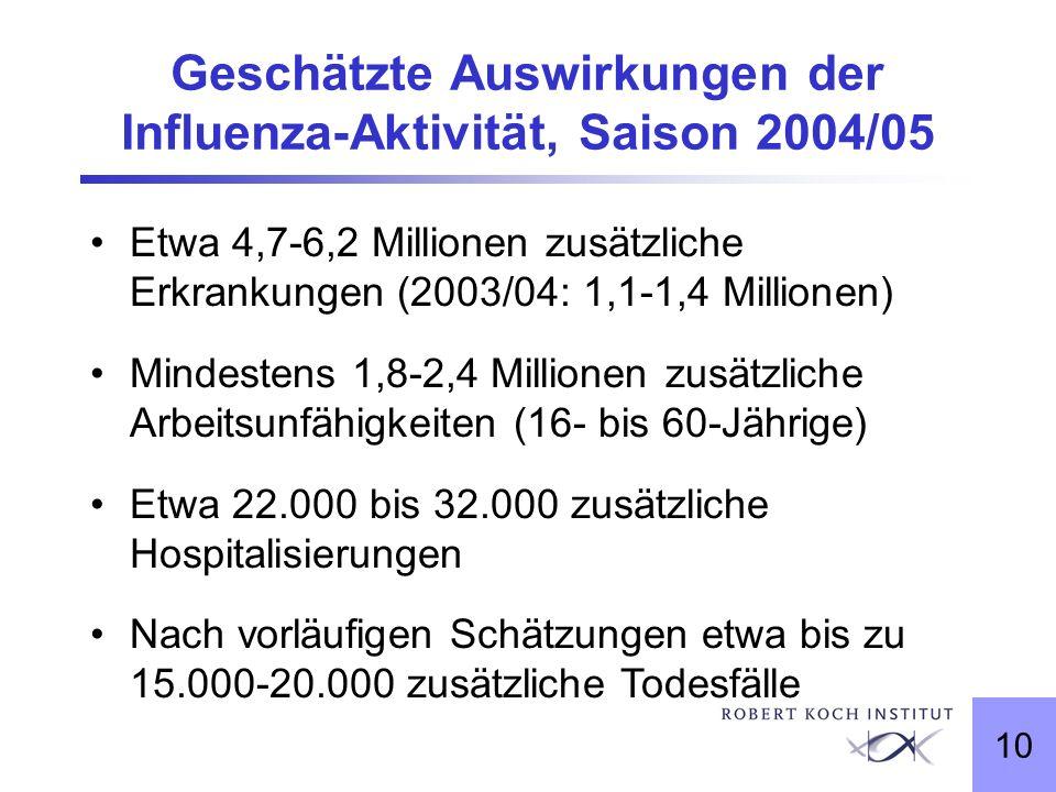 10 Geschätzte Auswirkungen der Influenza-Aktivität, Saison 2004/05 Etwa 4,7-6,2 Millionen zusätzliche Erkrankungen (2003/04: 1,1-1,4 Millionen) Mindes