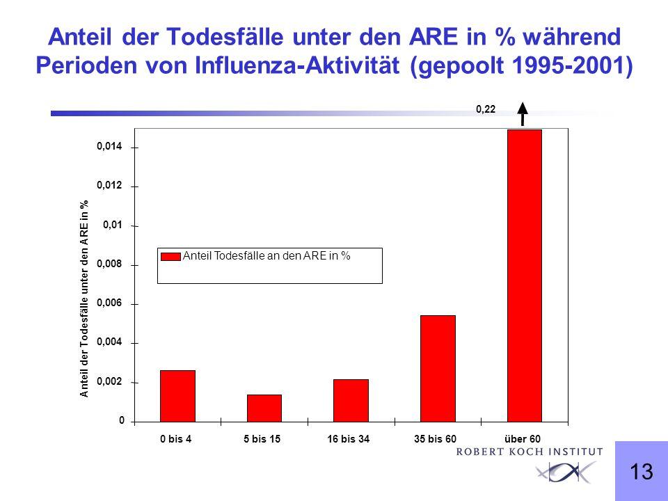 13 Anteil der Todesfälle unter den ARE in % während Perioden von Influenza-Aktivität (gepoolt 1995-2001) 0 0,002 0,004 0,006 0,008 0,01 0,012 0,014 0