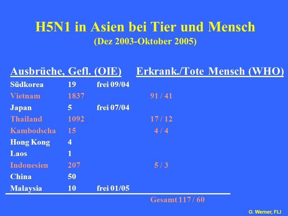 H5N1 in Asien bei Tier und Mensch (Dez 2003-Oktober 2005) Ausbrüche, Gefl. (OIE) Südkorea19frei 09/04 Vietnam1837 Japan5frei 07/04 Thailand1092 Kambod
