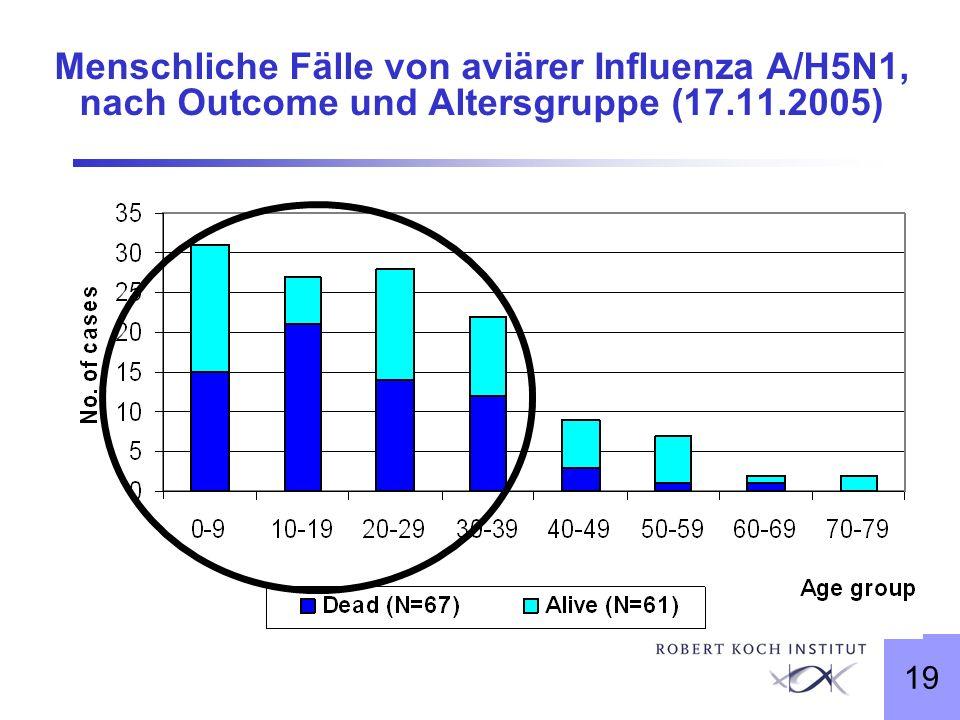 19 Menschliche Fälle von aviärer Influenza A/H5N1, nach Outcome und Altersgruppe (17.11.2005)