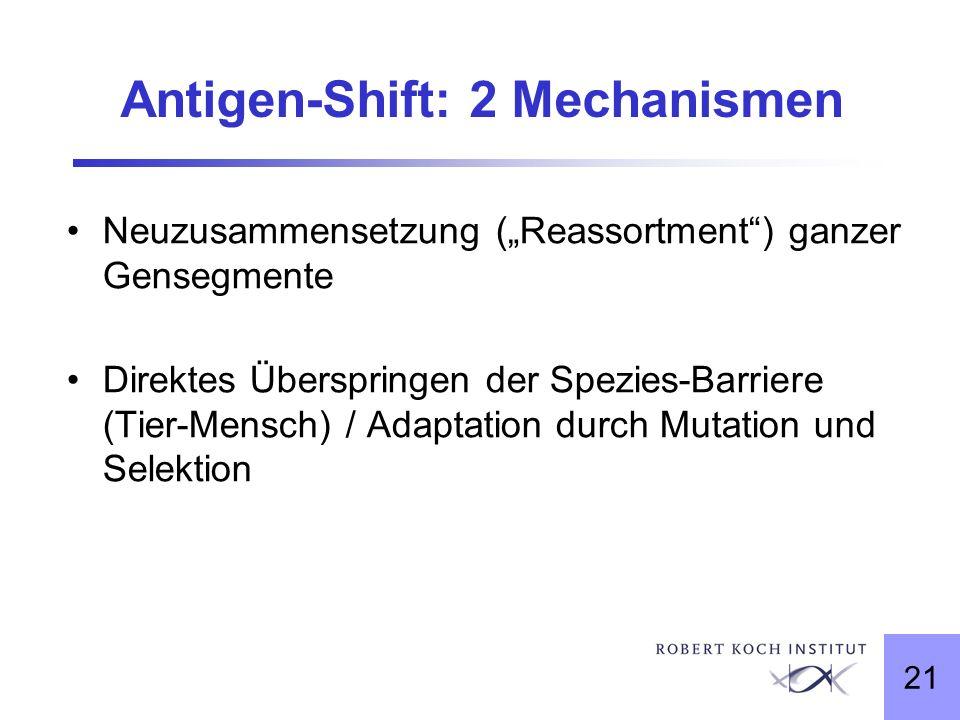 21 Antigen-Shift: 2 Mechanismen Neuzusammensetzung (Reassortment) ganzer Gensegmente Direktes Überspringen der Spezies-Barriere (Tier-Mensch) / Adapta