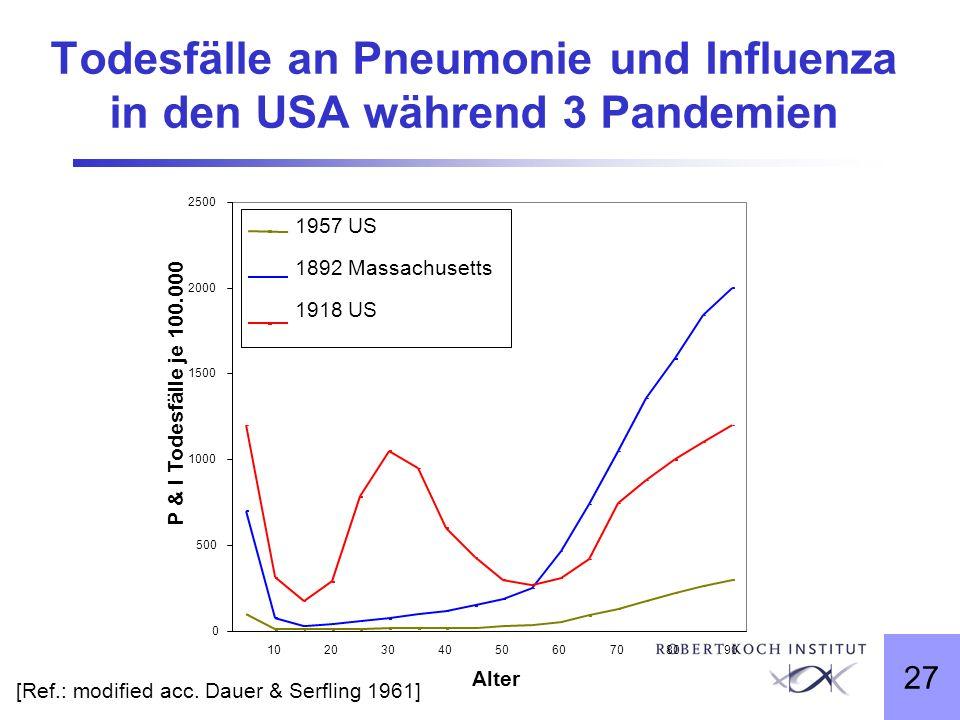 27 Todesfälle an Pneumonie und Influenza in den USA während 3 Pandemien 0 500 1000 1500 2000 2500 102030405060708090 Alter P & I Todesfälle je 100.000