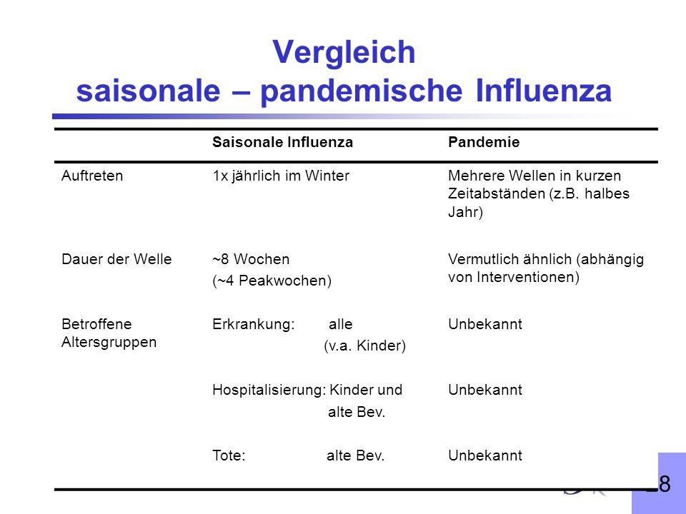 28 Vergleich saisonale – pandemische Influenza Saisonale InfluenzaPandemie Auftreten1x jährlich im WinterMehrere Wellen in kurzen Zeitabständen (z.B.