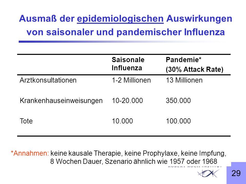 29 Ausmaß der epidemiologischen Auswirkungen von saisonaler und pandemischer Influenza Saisonale Influenza Pandemie* (30% Attack Rate) Arztkonsultatio