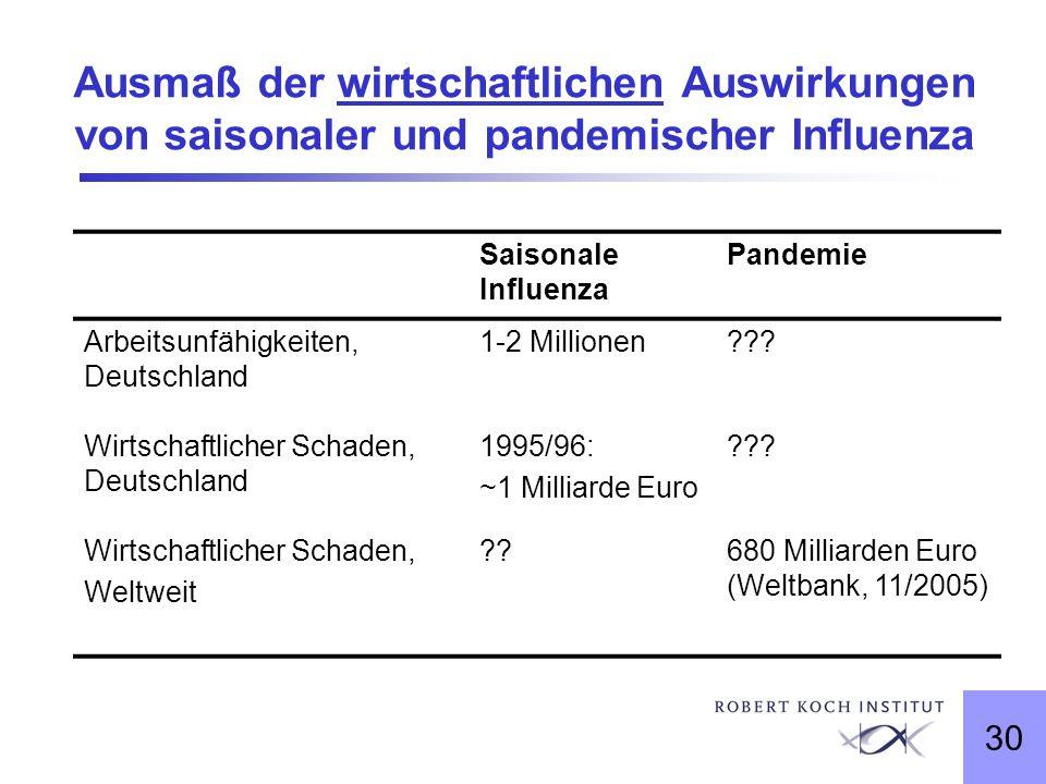 30 Ausmaß der wirtschaftlichen Auswirkungen von saisonaler und pandemischer Influenza Saisonale Influenza Pandemie Arbeitsunfähigkeiten, Deutschland 1