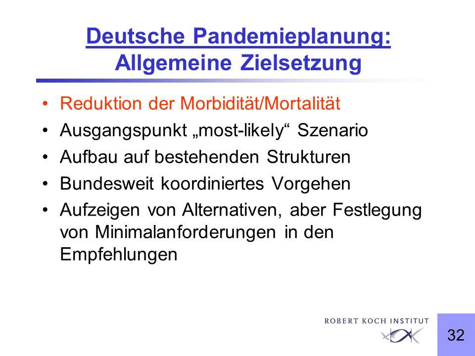32 Deutsche Pandemieplanung: Allgemeine Zielsetzung Reduktion der Morbidität/Mortalität Ausgangspunkt most-likely Szenario Aufbau auf bestehenden Stru