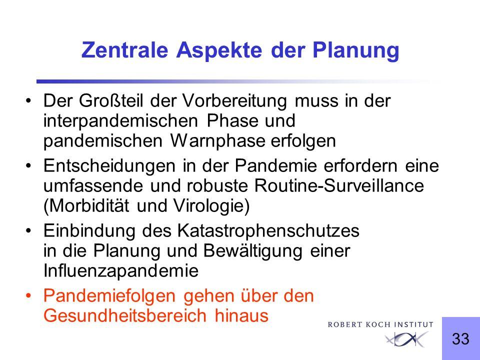 33 Zentrale Aspekte der Planung Der Großteil der Vorbereitung muss in der interpandemischen Phase und pandemischen Warnphase erfolgen Entscheidungen i