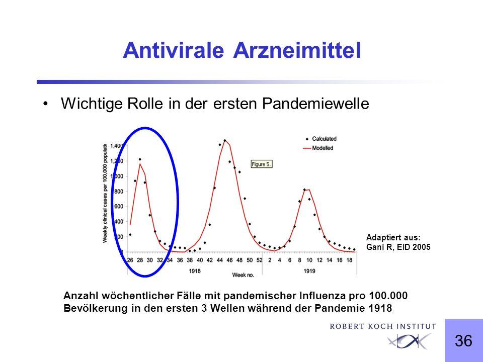 36 Antivirale Arzneimittel Wichtige Rolle in der ersten Pandemiewelle Anzahl wöchentlicher Fälle mit pandemischer Influenza pro 100.000 Bevölkerung in