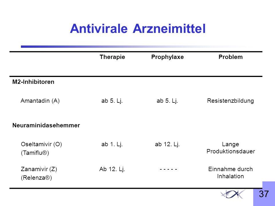 37 Antivirale Arzneimittel TherapieProphylaxeProblem M2-Inhibitoren Amantadin (A)ab 5. Lj. Resistenzbildung Neuraminidasehemmer Oseltamivir (O) (Tamif