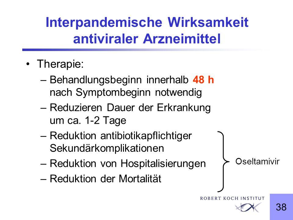 38 Interpandemische Wirksamkeit antiviraler Arzneimittel Therapie: –Behandlungsbeginn innerhalb 48 h nach Symptombeginn notwendig –Reduzieren Dauer de
