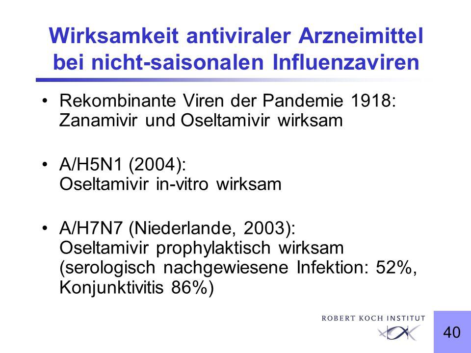 40 Wirksamkeit antiviraler Arzneimittel bei nicht-saisonalen Influenzaviren Rekombinante Viren der Pandemie 1918: Zanamivir und Oseltamivir wirksam A/