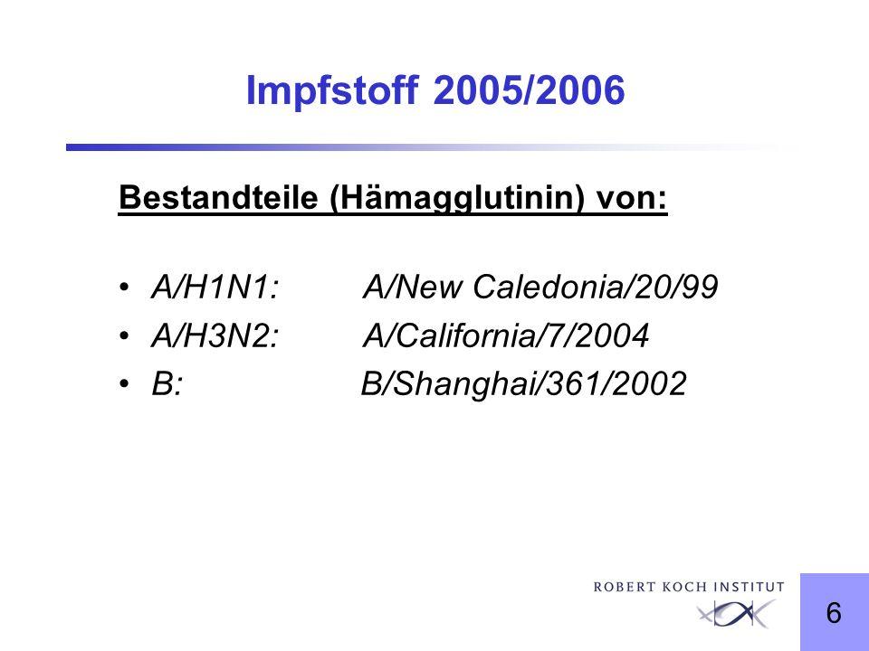 6 Impfstoff 2005/2006 Bestandteile (Hämagglutinin) von: A/H1N1: A/New Caledonia/20/99 A/H3N2: A/California/7/2004 B: B/Shanghai/361/2002