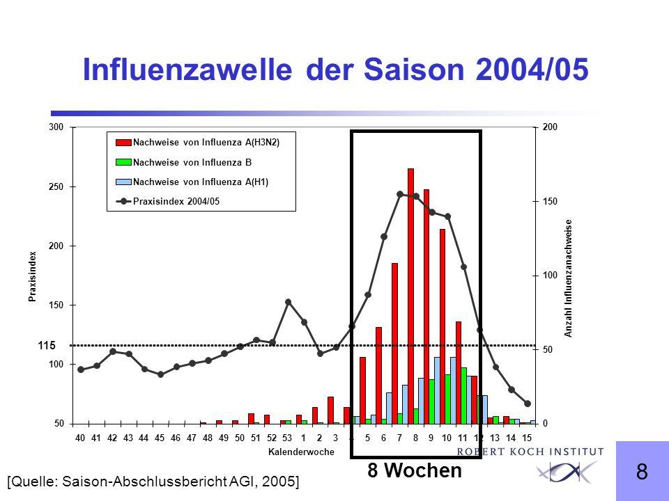 8 Influenzawelle der Saison 2004/05 [Quelle: Saison-Abschlussbericht AGI, 2005] 8 Wochen