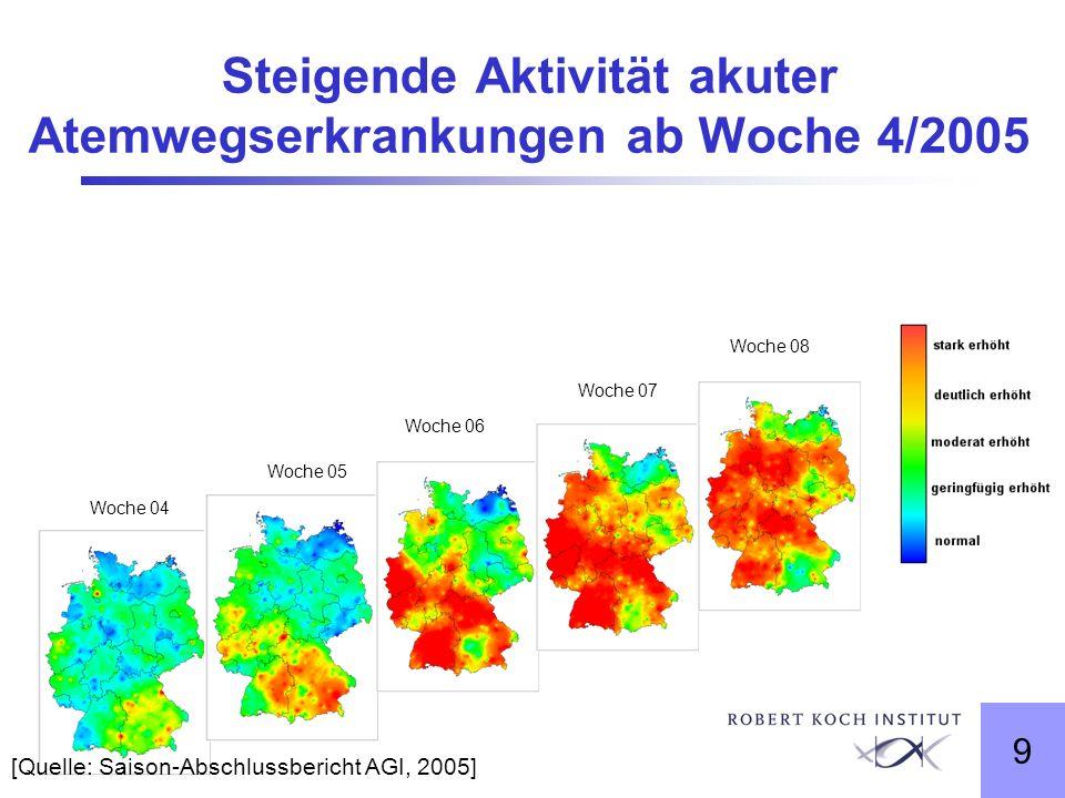 9 Woche 04 Woche 05 Woche 06 Woche 07 Woche 08 Steigende Aktivität akuter Atemwegserkrankungen ab Woche 4/2005 [Quelle: Saison-Abschlussbericht AGI, 2