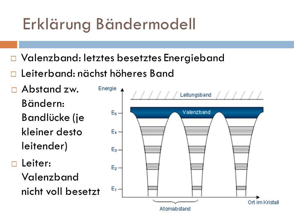 Erklärung Bändermodell Valenzband: letztes besetztes Energieband Leiterband: nächst höheres Band Abstand zw. Bändern: Bandlücke (je kleiner desto leit