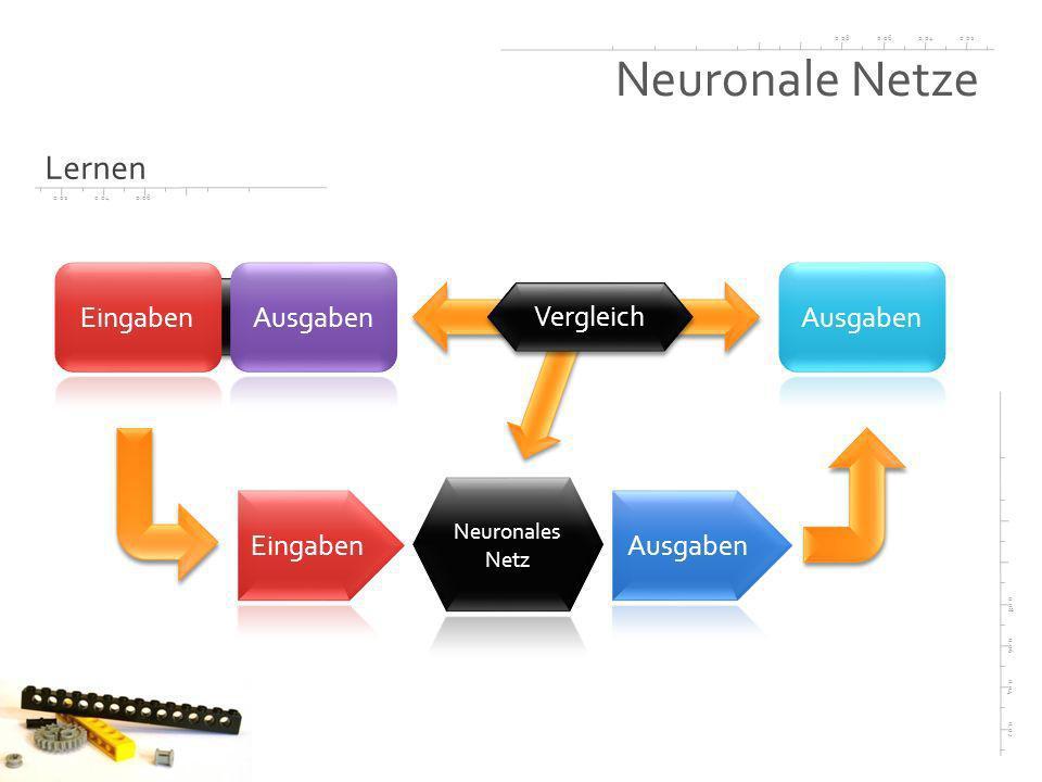 0.020.040.060.08 0.02 0.04 0.06 0.08 0.020.040.06 Neuronale Netze Lernen Vergleich