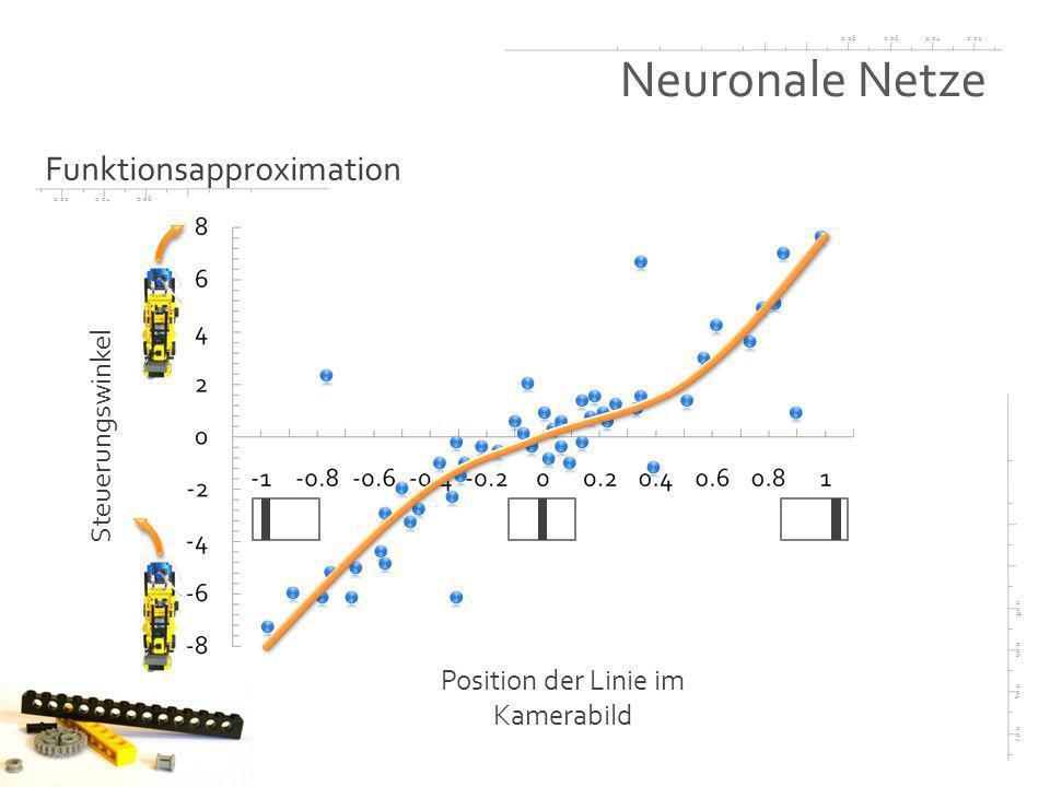 0.020.040.060.08 0.02 0.04 0.06 0.08 0.020.040.06 Neuronale Netze Funktionsapproximation Position der Linie im Kamerabild Steuerungswinkel