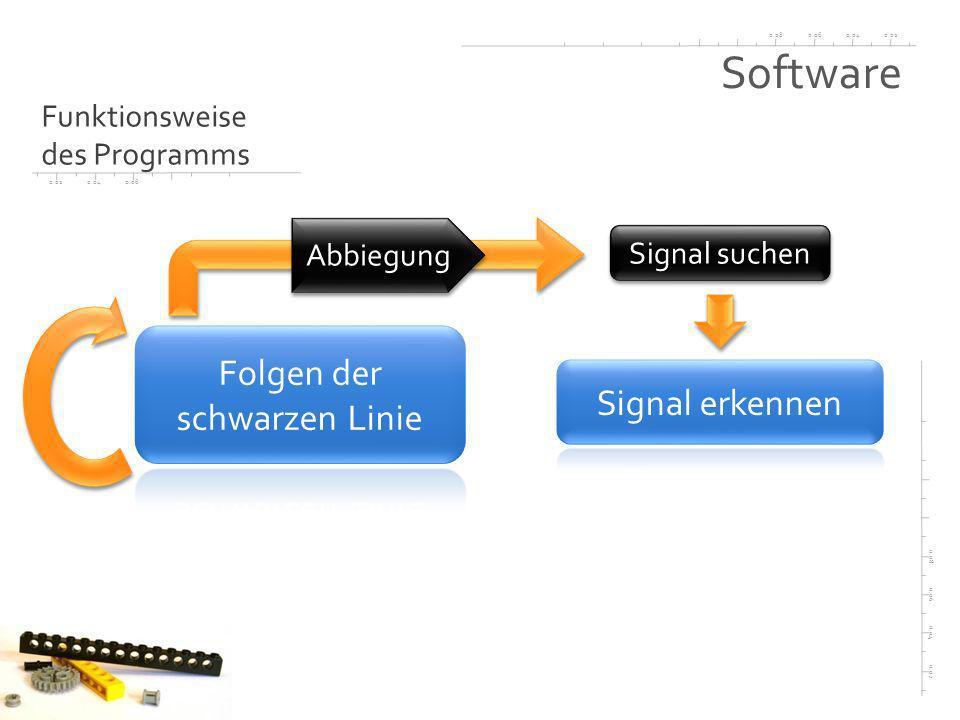 0.020.040.060.08 0.02 0.04 0.06 0.08 0.020.040.06 Software Funktionsweise des Programms Abbiegung Signal suchen