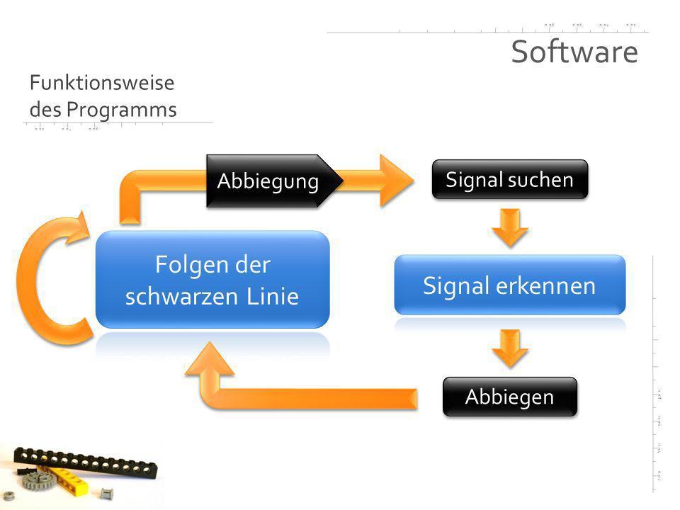 0.020.040.060.08 0.02 0.04 0.06 0.08 0.020.040.06 Software Funktionsweise des Programms Abbiegung Signal suchen Abbiegen