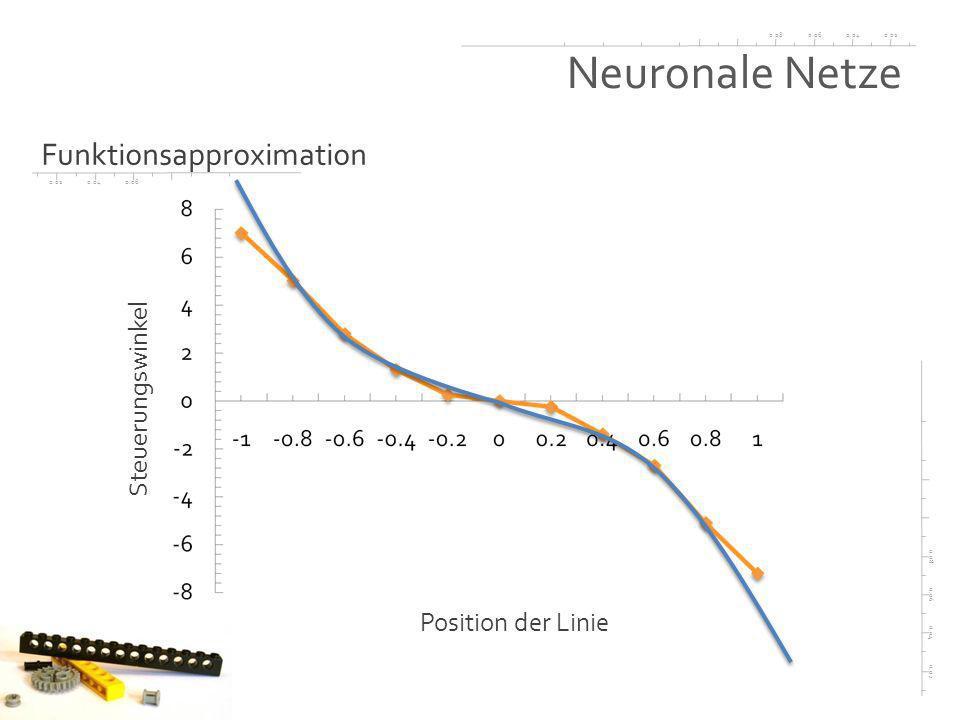 0.020.040.060.08 0.02 0.04 0.06 0.08 0.020.040.06 Neuronale Netze Funktionsapproximation Position der Linie Steuerungswinkel