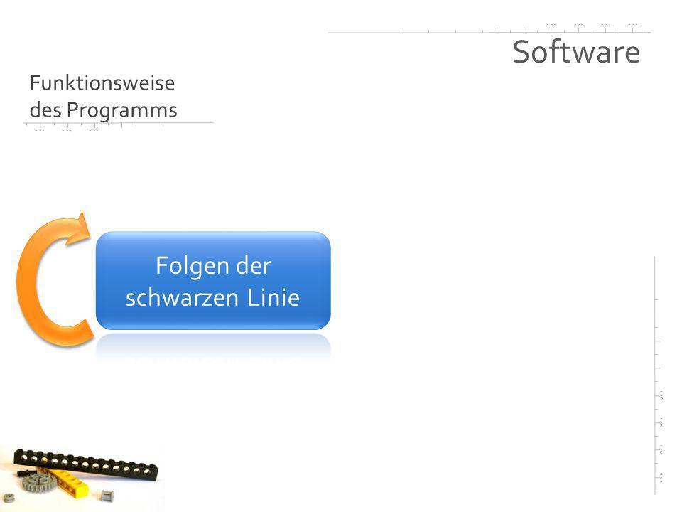 0.020.040.060.08 0.02 0.04 0.06 0.08 0.020.040.06 Software Funktionsweise des Programms