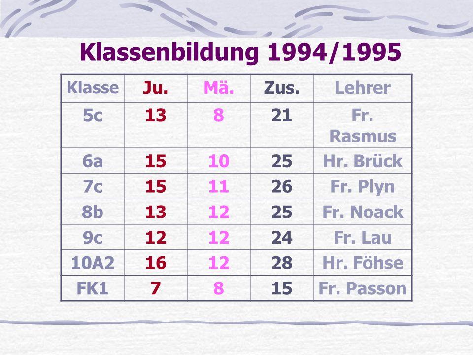 Klassenbildung 1994/1995 Klasse Ju.Mä.Zus.Lehrer 5c13821Fr.