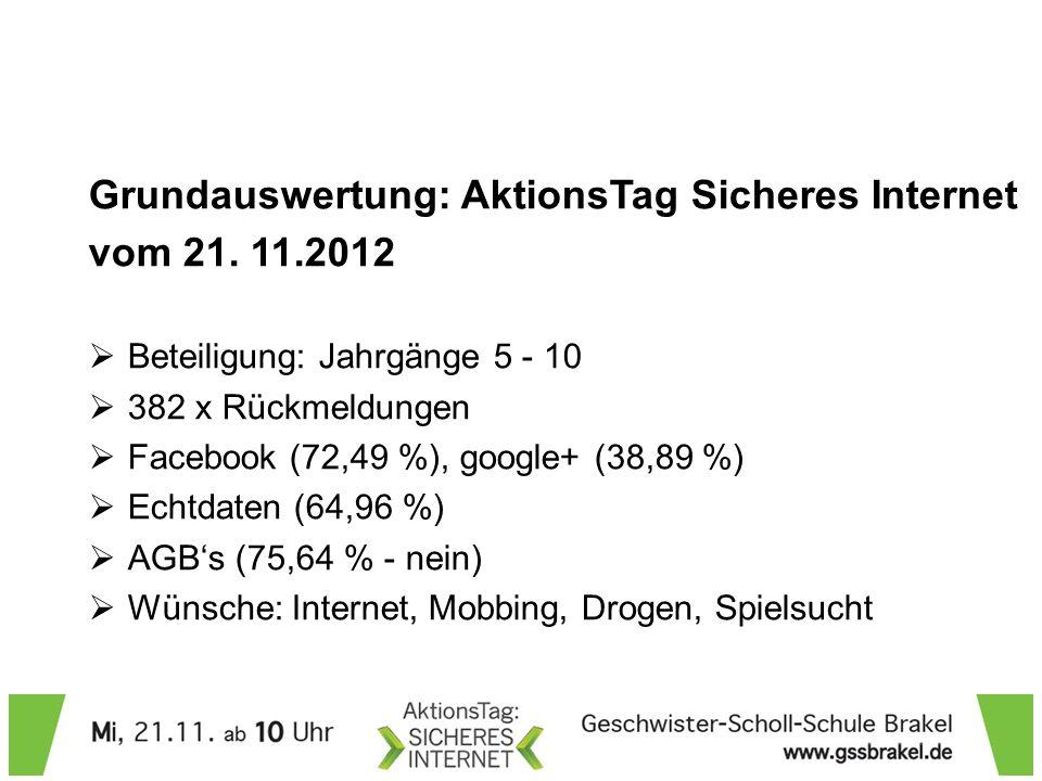 Grundauswertung: AktionsTag Sicheres Internet vom 21. 11.2012 Beteiligung: Jahrgänge 5 - 10 382 x Rückmeldungen Facebook (72,49 %), google+ (38,89 %)