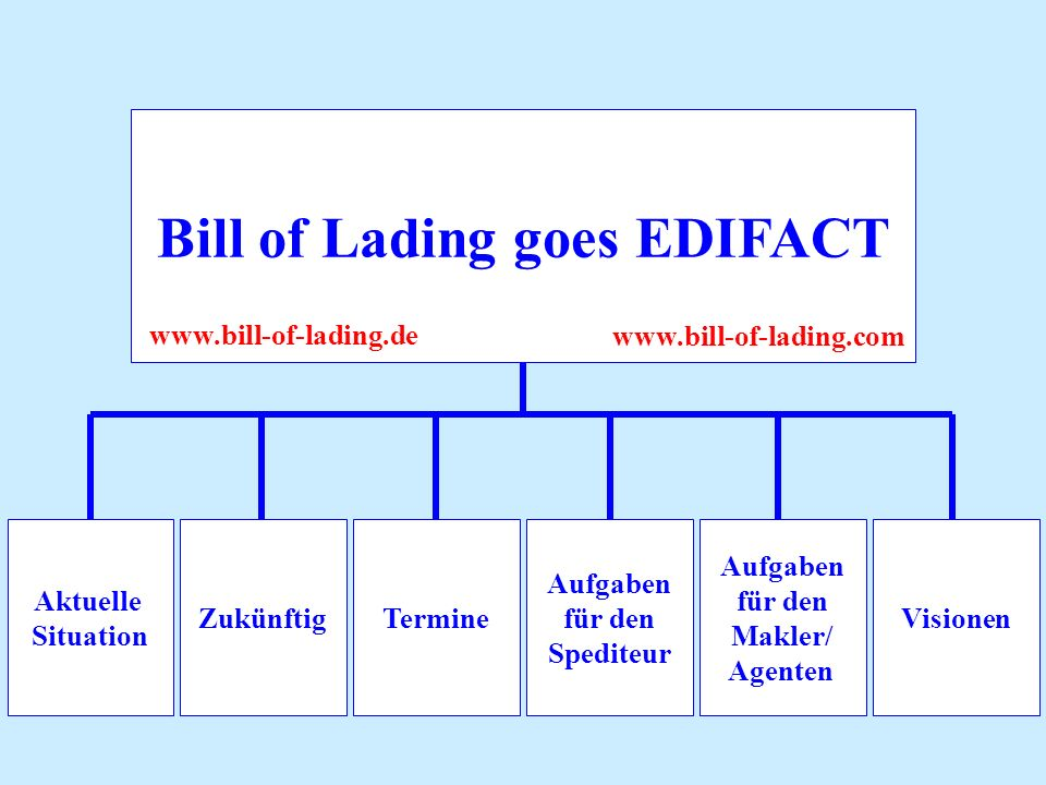 Aufgaben für den Makler/ Agenten Aktuelle Situation ZukünftigTermine Aufgaben für den Spediteur Visionen Bill of Lading goes EDIFACT www.bill-of-lading.de www.bill-of-lading.com