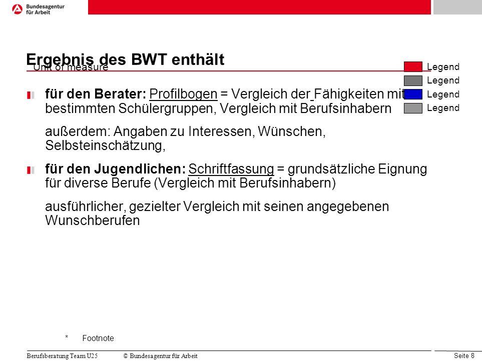 Quelle:Projektgruppe 5.1, LAA Sachsen IIc Unit of measure Legend *Footnote Seite 8 Berufsberatung Team U25© Bundesagentur für Arbeit Ergebnis des BWT