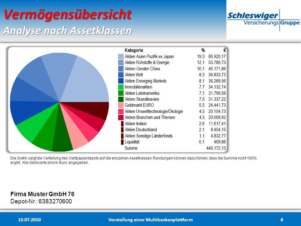 Vermögensübersicht Analyse nach Regionen 13.07.2010Vorstellung einer Multibankenplattform9 Firma Muster GmbH 76 Depot-Nr.: 6383270600 Das Kuchendiagramm zeigt die Verteilung der einzelnen Fonds des Wertpapierdepots auf die verschiedenen Anlageregionen.
