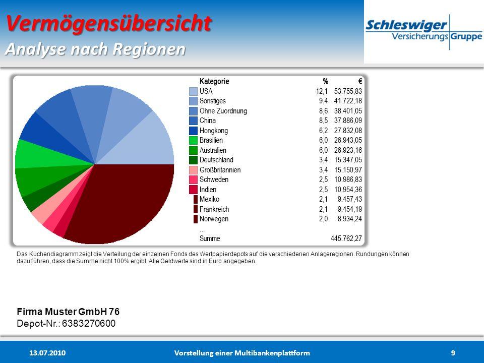 Vermögensübersicht Analyse nach Regionen 13.07.2010Vorstellung einer Multibankenplattform9 Firma Muster GmbH 76 Depot-Nr.: 6383270600 Das Kuchendiagra