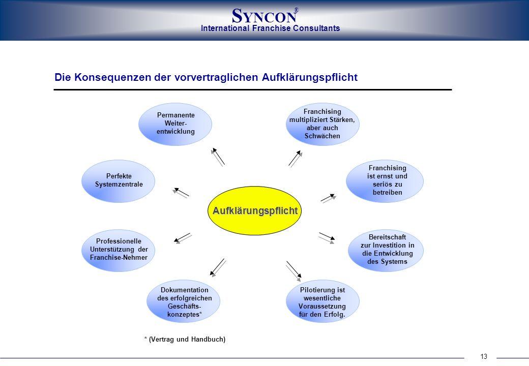 International Franchise Consultants S YNCON ® 13 * (Vertrag und Handbuch) Perfekte Systemzentrale Franchising ist ernst und seriös zu betreiben Bereit
