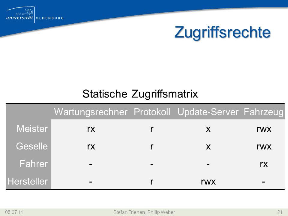 Zugriffsrechte Statische Zugriffsmatrix WartungsrechnerProtokollUpdate-ServerFahrzeug Meisterrxrxrwx Gesellerxrxrwx Fahrer---rx Hersteller-rrwx- 05.07
