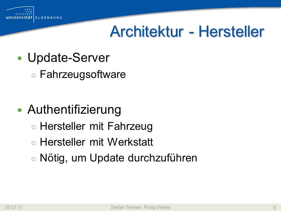 Architektur - Hersteller Update-Server Fahrzeugsoftware Authentifizierung Hersteller mit Fahrzeug Hersteller mit Werkstatt Nötig, um Update durchzufüh