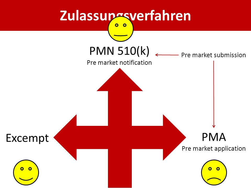 Zulassungsverfahren Excempt PMA Pre market application PMN 510(k) Pre market notification Pre market submission