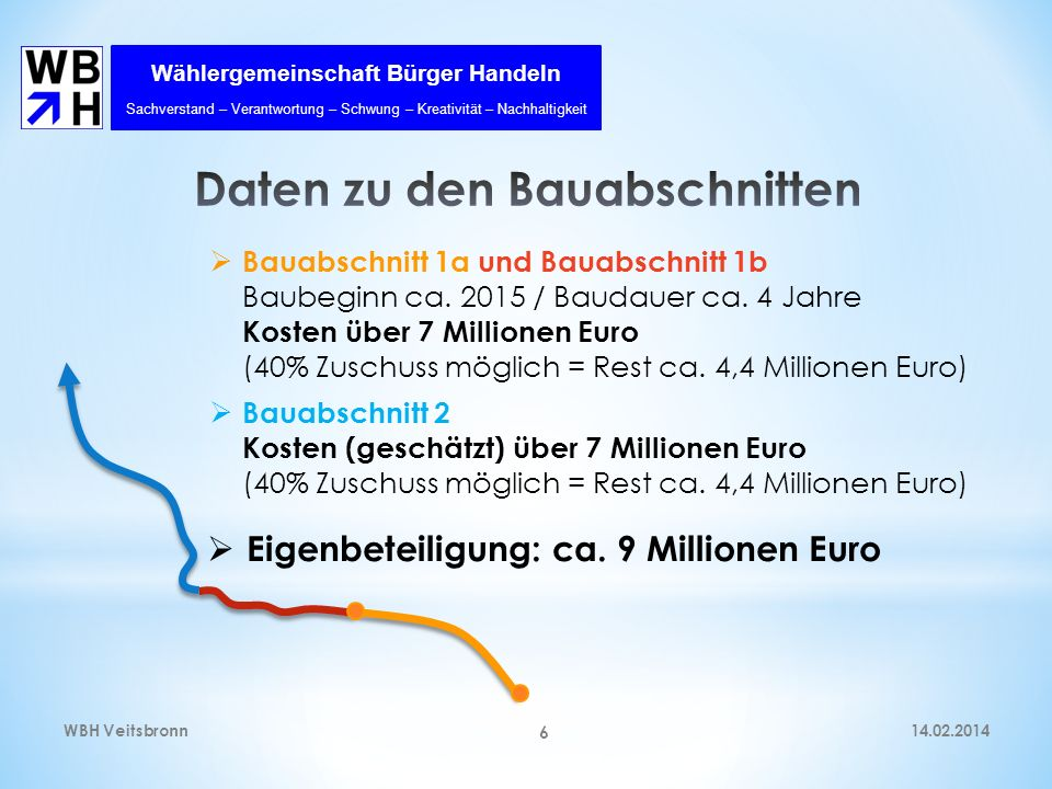 Wählergemeinschaft Bürger Handeln Sachverstand – Verantwortung – Schwung – Kreativität – Nachhaltigkeit 14.02.2014WBH Veitsbronn 7 4.