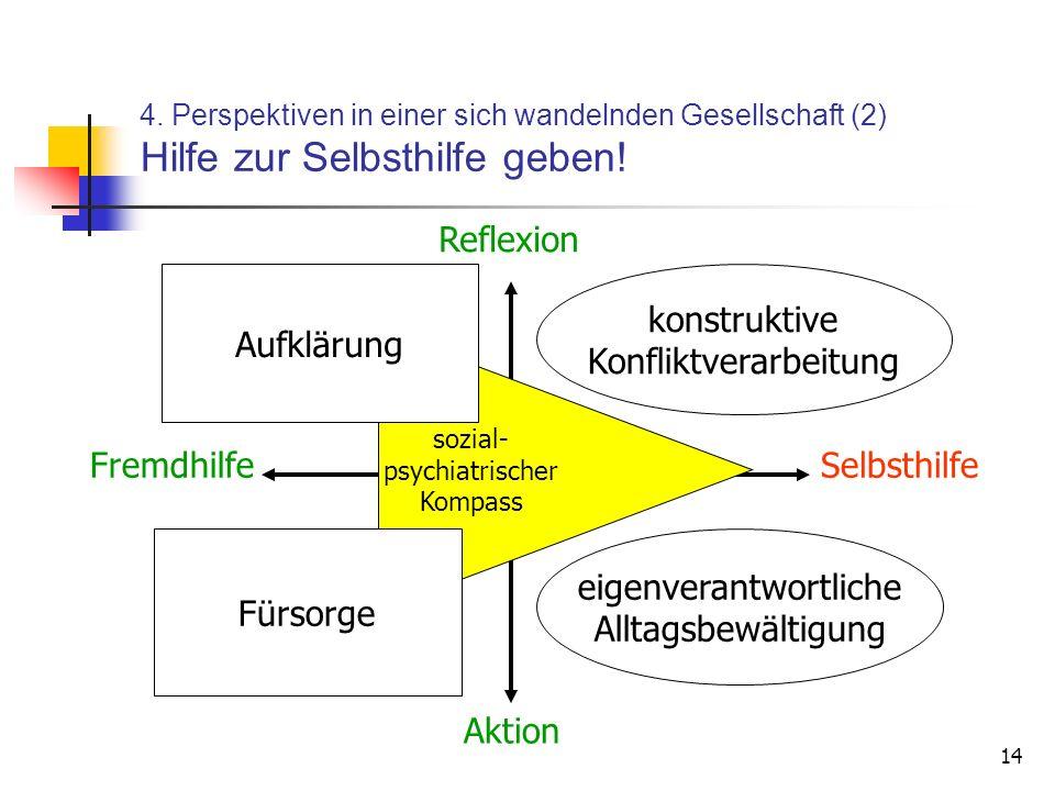 sozial- psychiatrischer Kompass eigenverantwortliche Alltagsbewältigung Fürsorge konstruktive Konfliktverarbeitung FremdhilfeSelbsthilfe Aktion Reflexion Aufklärung 4.