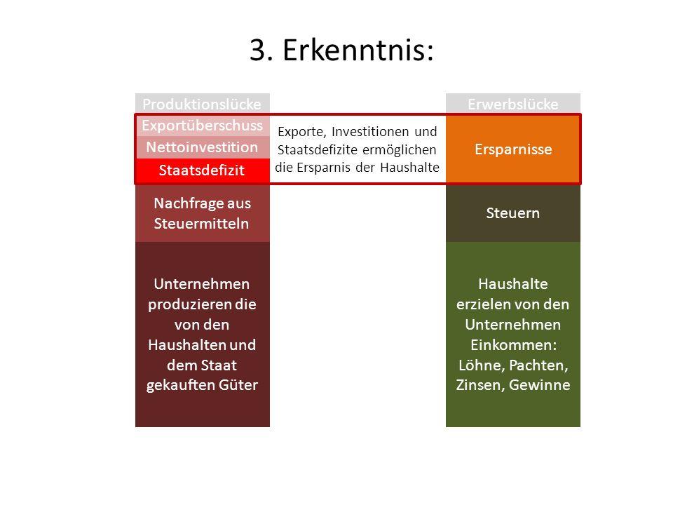 Haushalte erzielen von den Unternehmen Einkommen: Löhne, Pachten, Zinsen, Gewinne Unternehmen produzieren die von den Haushalten und dem Staat gekauft