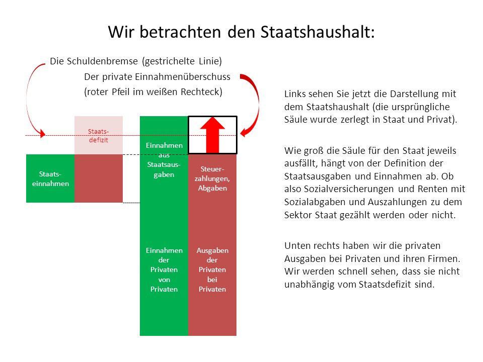 Wir betrachten den Staatshaushalt: Die Schuldenbremse (gestrichelte Linie) Der private Einnahmenüberschuss (roter Pfeil im weißen Rechteck) Links sehe