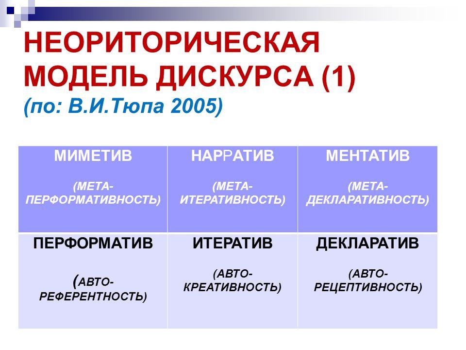 НЕОРИТОРИЧЕСКАЯ МОДЕЛЬ ДИСКУРСА (1) (по: В.И.Тюпа 2005) МИМЕТИВ (МЕТА- ПЕРФОРМАТИВНОСТЬ) НАРРАТИВ (МЕТА- ИТЕРАТИВНОСТЬ) МЕНТАТИВ (МЕТА- ДЕКЛАРАТИВНОСТ