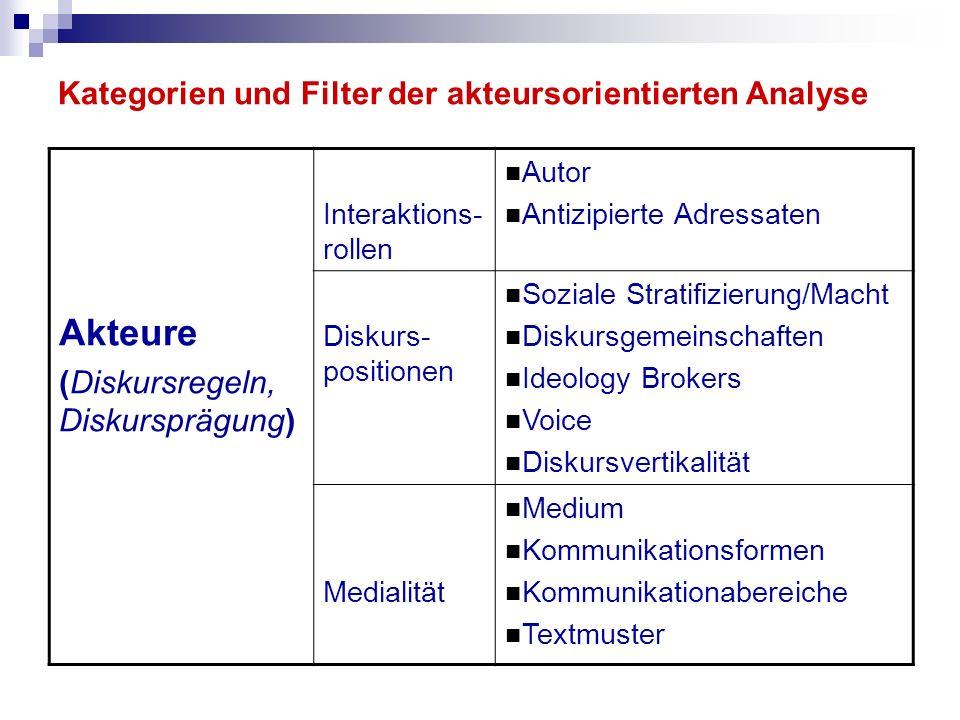 Kategorien und Filter der akteursorientierten Analyse Akteure (Diskursregeln, Diskursprägung) Interaktions- rollen Autor Antizipierte Adressaten Disku