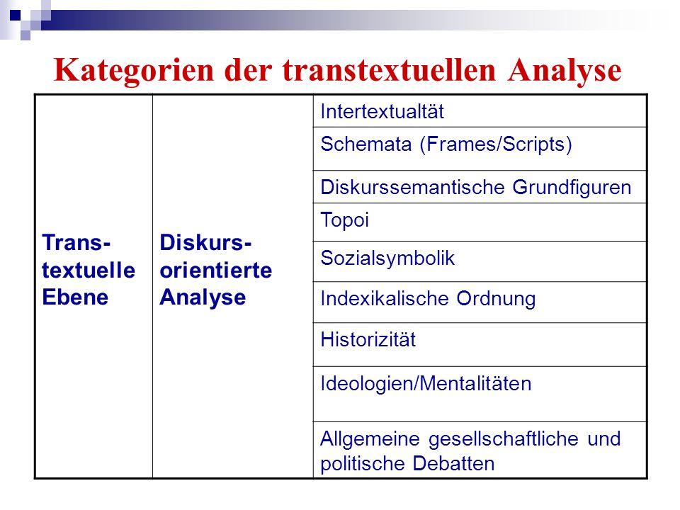 Kategorien der transtextuellen Analyse Trans- textuelle Ebene Diskurs- orientierte Analyse Intertextualtät Schemata (Frames/Scripts) Diskurssemantisch