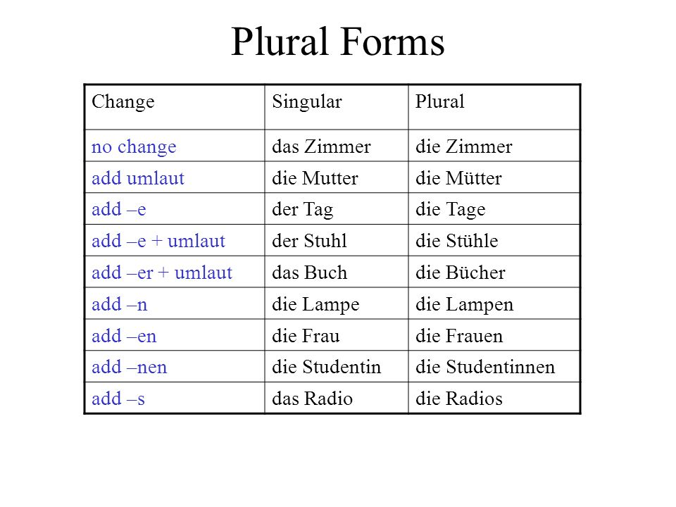 Plural Notes Plural definite article is DIE Nouns ending in –er or –el do not normally change in the plural.