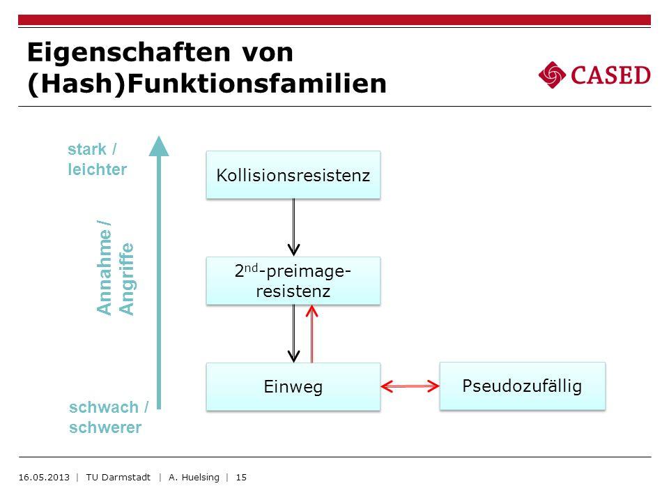 Eigenschaften von (Hash)Funktionsfamilien 16.05.2013 | TU Darmstadt | A. Huelsing | 15 Kollisionsresistenz 2 nd -preimage- resistenz Einweg Pseudozufä
