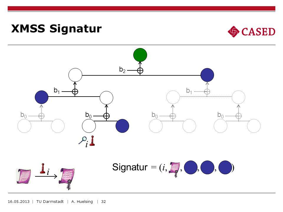 XMSS Signatur 16.05.2013 | TU Darmstadt | A. Huelsing | 32 i i Signatur = (i,,,,) b0b0 b0b0 b0b0 b0b0 b1b1 b1b1 b2b2