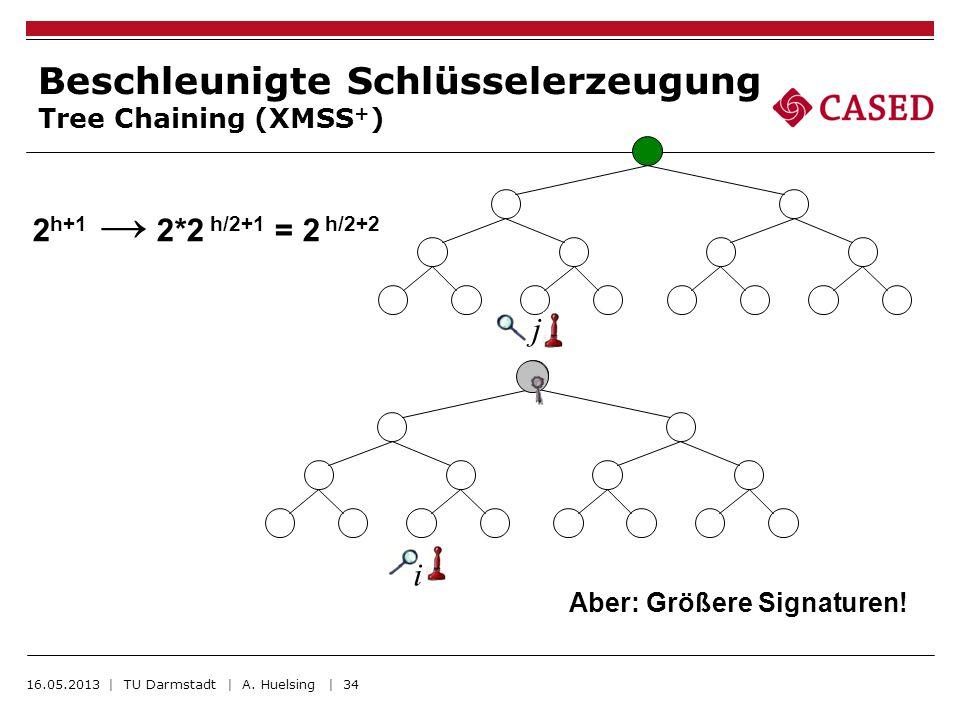 i j Beschleunigte Schlüsselerzeugung Tree Chaining (XMSS + ) 2 h+1 2*2 h/2+1 = 2 h/2+2 Aber: Größere Signaturen! 16.05.2013 | TU Darmstadt | A. Huelsi