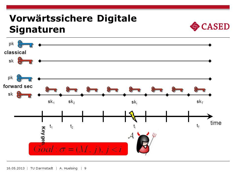 Vorwärtssichere Digitale Signaturen 16.05.2013 | TU Darmstadt | A. Huelsing | 9 time classical pk sk Key gen. forward sec pk sk sk 1 sk 2 sk i sk T t1